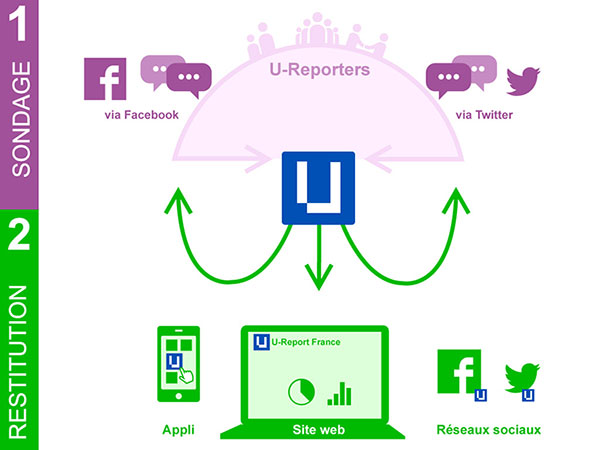 Fonctionnement de l'application U-Report de l'UNICEF