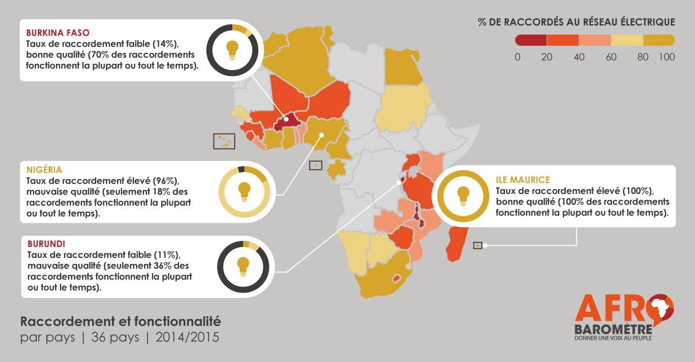 Infographie sur le taux d'électrification en Afrique