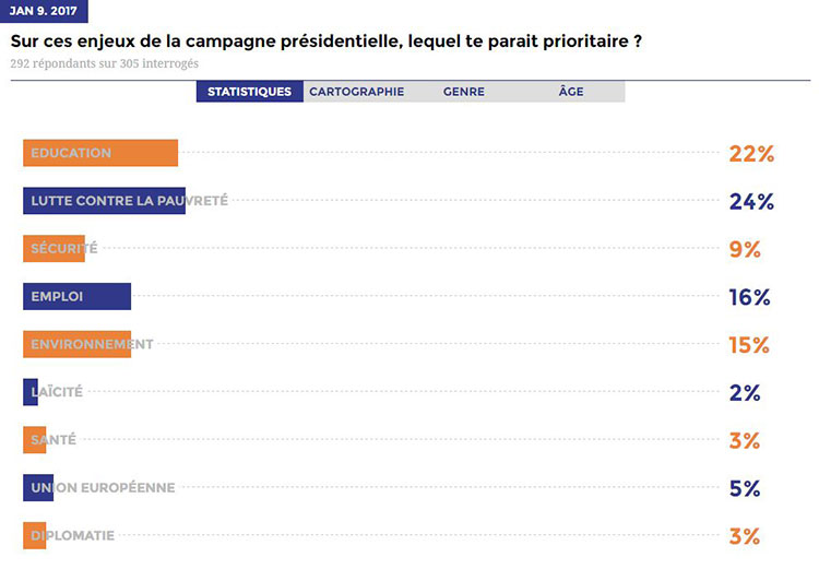 Exemple de sondage U-Report