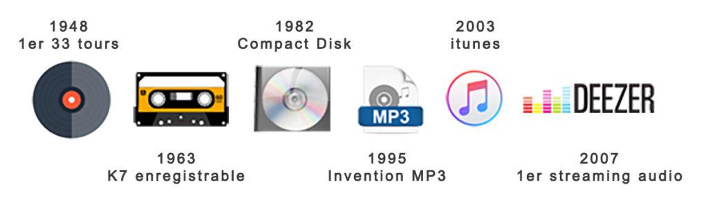 le digital et la musique